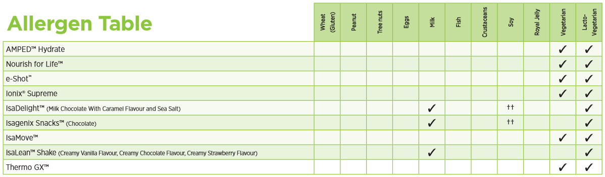 Allergens Table for UK Products