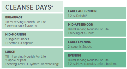 Isagenix Cleanse Day Schedule